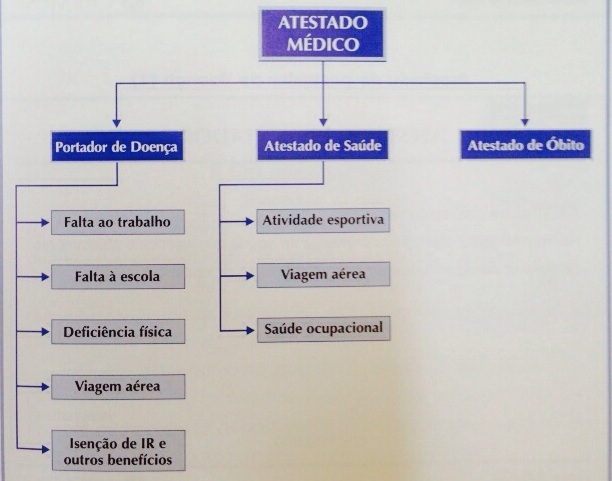 Esquema representativo das finalidades dos atestados (Ilustração/Divulgação)