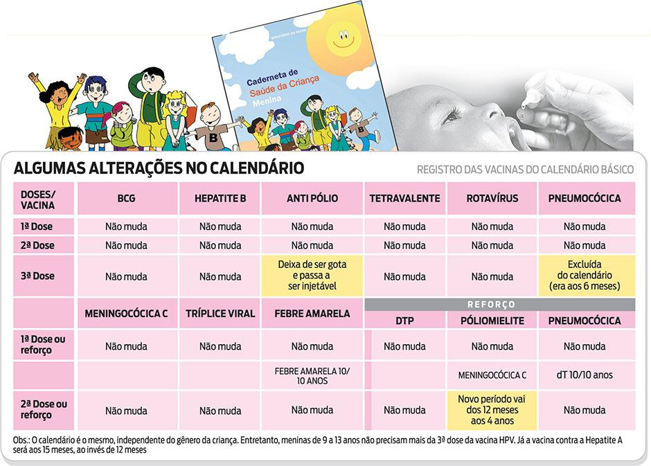 Alterações no calendário de vacinação (Arte: O Dia)