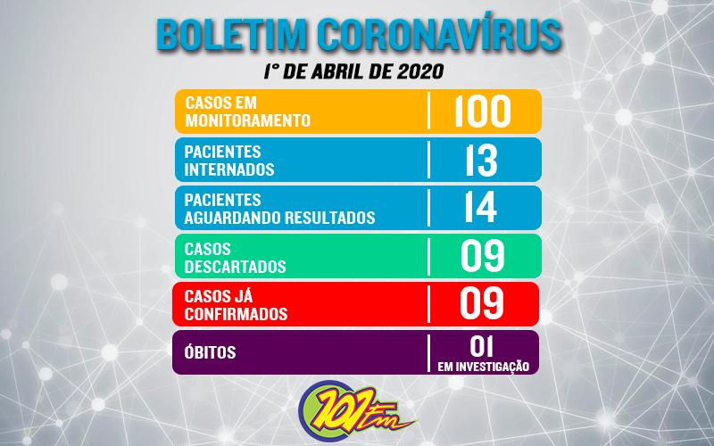 Chega a 100 o número de casos em monitoramento do COVID-19 e Jaboticabal investiga morte de idosa