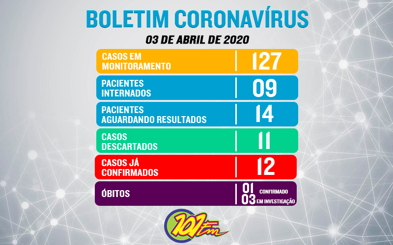 Jaboticabal chega a 12 confirmados e 127 casos em monitoramento do novo coronavírus