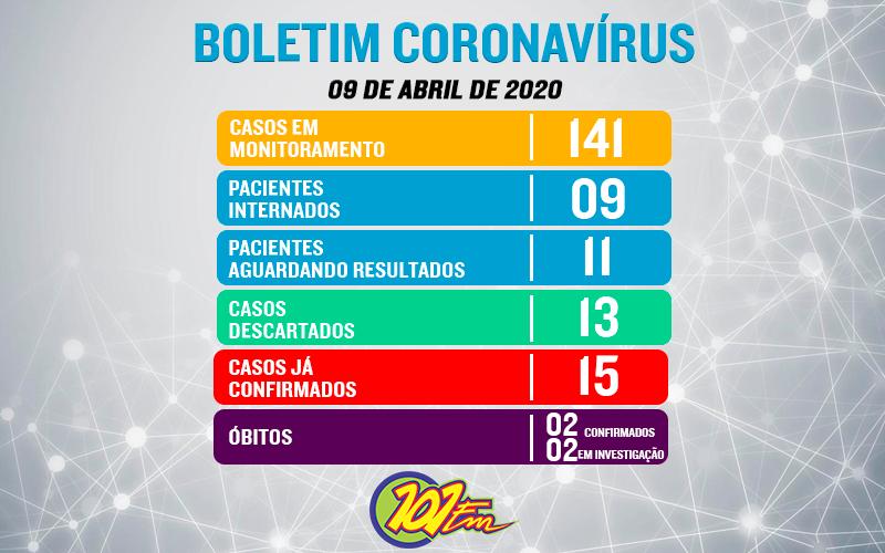 Jaboticabal conta com 141 notificações, 15 confirmados, dois óbitos e nove internados pela COVID-19