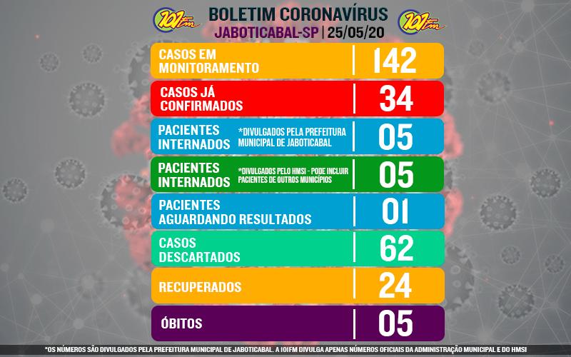 Com feriado antecipado, Prefeitura não divulga boletim do novo coronavírus desta segunda-feira, 25