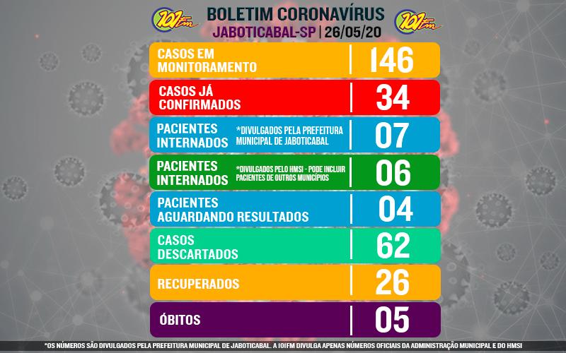 Jaboticabal apresenta alta nos casos em monitoramento e pacientes internados e aguardando resultados da COVID-19