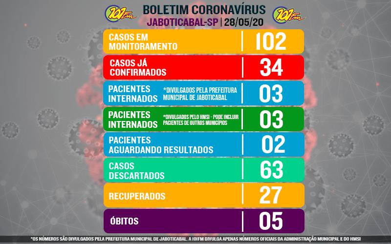 Jaboticabal mantém números estáveis do novo coronavírus nesta quinta-feira, 28