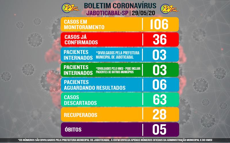 Jaboticabal volta a ter alta no número de confirmados pelo novo coronavírus; dois novos casos foram confirmados
