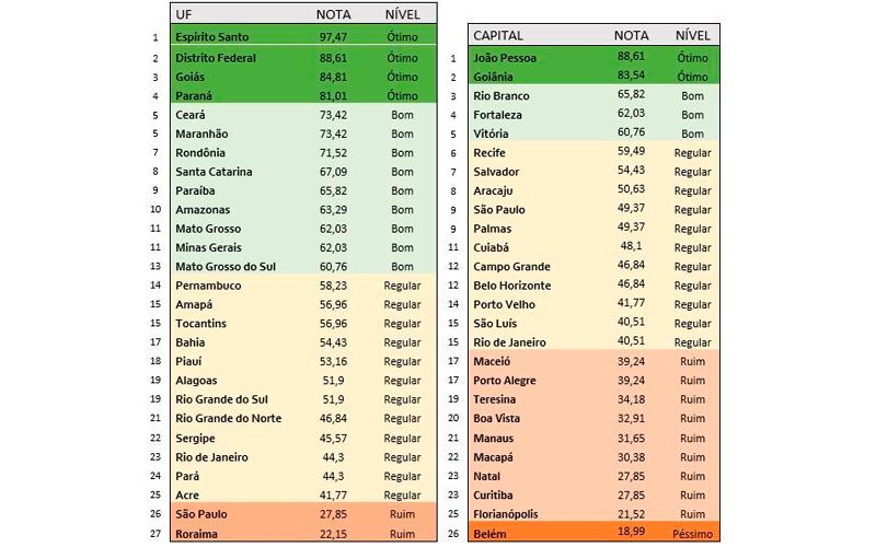 São Paulo é o estado com a 2ª menor pontuação no novo Ranking de Transparência no Combate à COVID-19