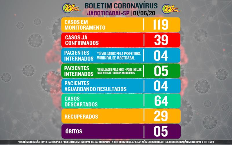 Sobe para 39 o número de confirmados com o novo coronavírus em Jaboticabal