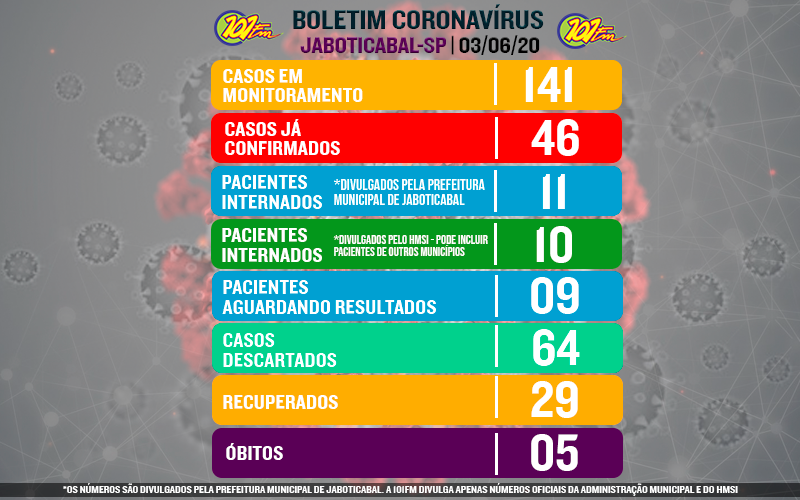 Sobe para 11 o número de pacientes internados em Jaboticabal; confirmados se mantém em 46