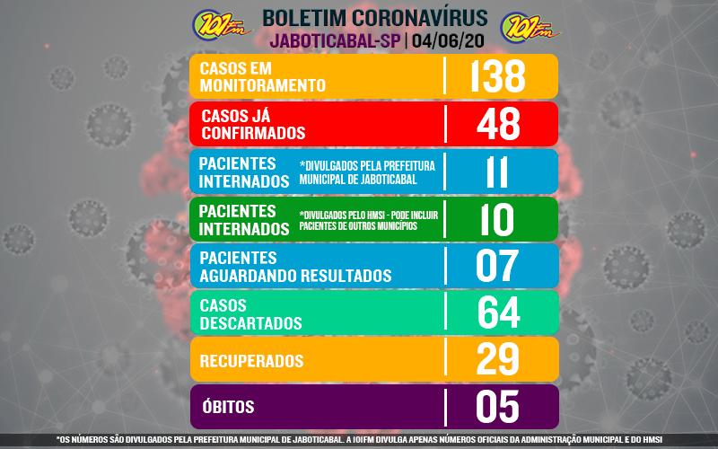 Jaboticabal confirma mais dois novos casos de coronavírus; confirmados chegam a 48