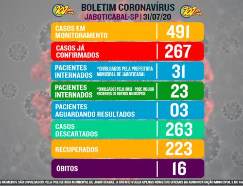 Jaboticabal chega a 267 confirmações do novo coronavírus e vê o número de internados ultrapassar os 30 pacientes, entre confirmados e suspeitos