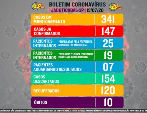 Jaboticabal confirma mais um óbito e chega a 10 falecimentos em virtude da doença; cidade chega também a 147 confirmados