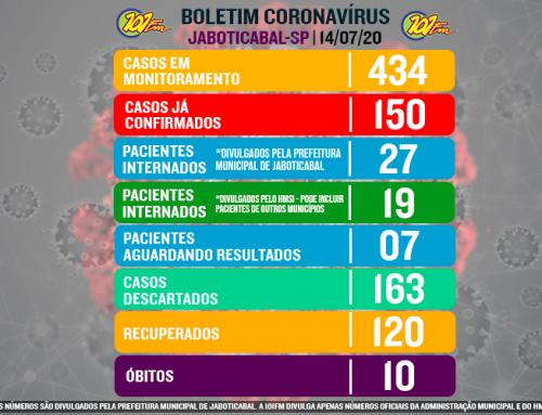 Jaboticabal tem alta nos casos do novo coronavírus, suspeitos e internados; cidade chegou a 434 pacientes monitorados