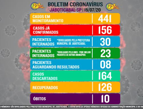 Jaboticabal confirma mais seis casos do novo coronavírus e chega a 156 confirmações; internados sobem e chegam a 30