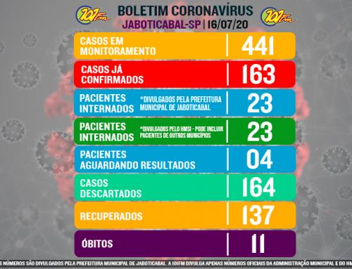 Jaboticabal confirma mais sete casos e chega a 163 confirmações com o novo coronavírus