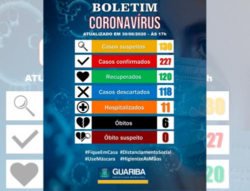 Guariba chega a 227 casos confirmados do novo coronavírus; município ainda soma seis óbitos