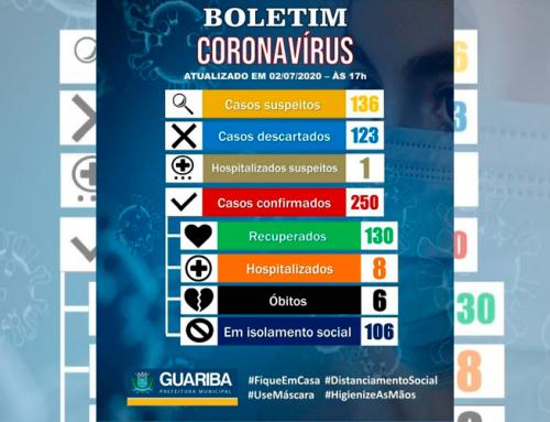 Guariba atinge a marca de 250 confirmados com o novo coronavírus; cidade registra ainda seis óbitos