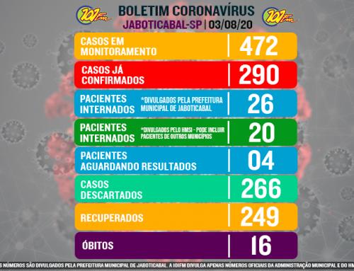 Jaboticabal chega a 290 confirmações do novo coronavírus nesta segunda-feira, 3