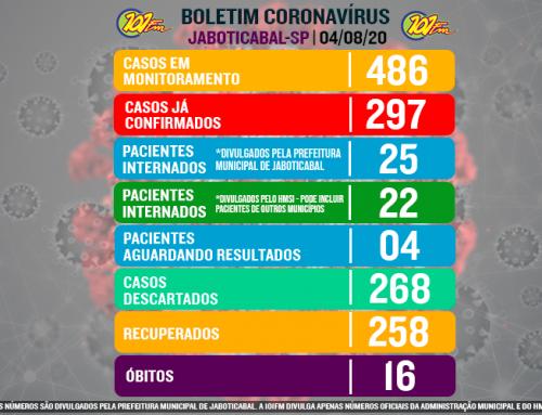 Jaboticabal se aproxima dos 300 casos confirmados do novo coronavírus; 25 pacientes estão internados