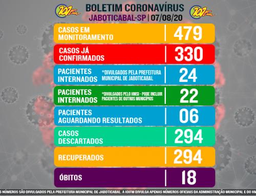 Jaboticabal contabiliza 330 confirmados com o novo coronavírus; em sete dias de agosto, cidade se aproxima das confirmações de junho inteiro