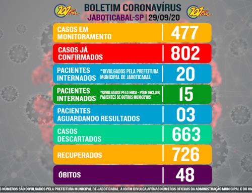 Nas últimas 24h, Jaboticabal ultrapassa os 800 casos do novo coronavírus e confirma mais um óbito