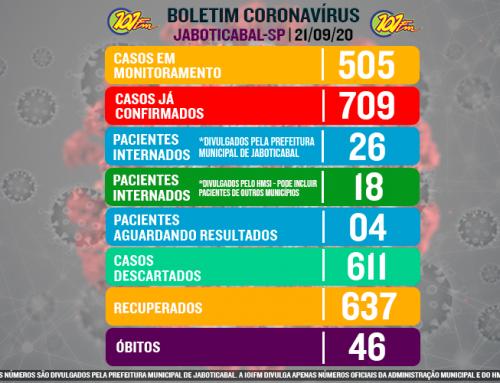 Jaboticabal confirma mais 16 casos do novo coronavírus e chega a 724 confirmações da doença, segundo boletim desta terça, 22