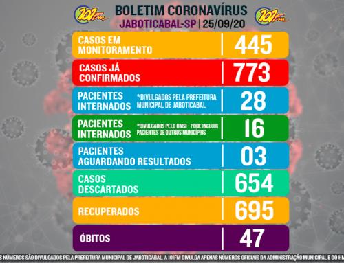 Média diária de casos em setembro se aproxima de agosto, pior mês da pandemia em Jaboticabal