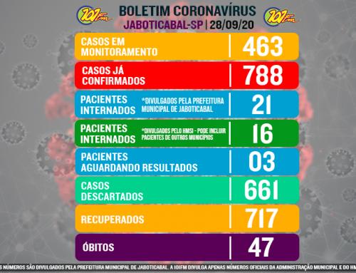 Jaboticabal se aproxima das 800 confirmações do novo coronavírus; número de recuperados também é alto