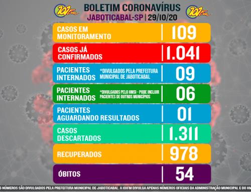 Jaboticabal chega a marca de 1.041 casos confirmados do novo coronavírus; suspeitos e internados caem