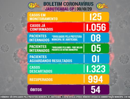 Com mais 15 confirmações em 24h, Jaboticabal chega a marca de 1.056 casos do novo coronavírus