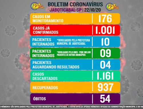 Jaboticabal ultrapassa a marca de mil casos confirmados do novo coronavírus; foram 9 confirmações nas últimas 24h