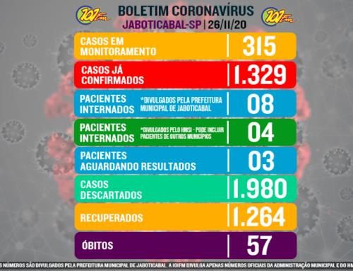 Jaboticabal confirma mais 14 casos do novo coronavírus e chega a 1.329 confirmações da doença; 315 estão em monitoramento