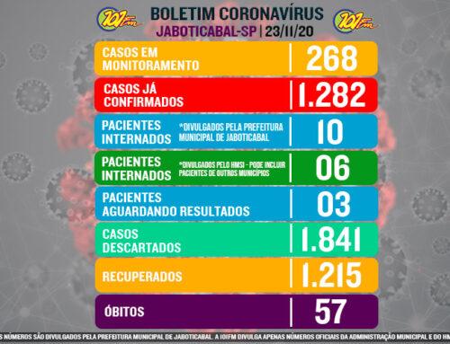 Com mais 09 casos confirmados nas últimas 24h, Jaboticabal chega à marca de 1.282 casos do novo corona vírus
