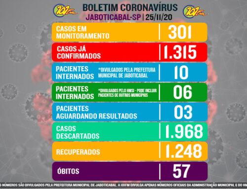 Com mais 15 casos confirmados nas últimas 24h, Jaboticabal chega à marca de 1.315 casos do novo corona vírus