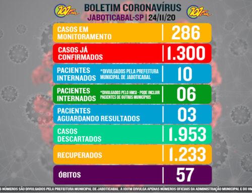 Com mais 18 casos confirmados nas últimas 24h, Jaboticabal chega à marca de 1.300 casos do novo corona vírus