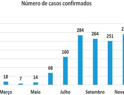 Novembro termina com recorde de casos do novo coronavírus em Jaboticabal; mês superou agosto, até então o pico da doença na cidade