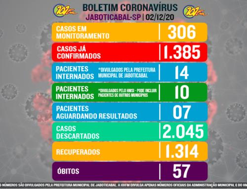 Em dois dias, dezembro registra 28 casos positivos do novo coronavírus em Jaboticabal; confirmados chegam a 1.385 casos