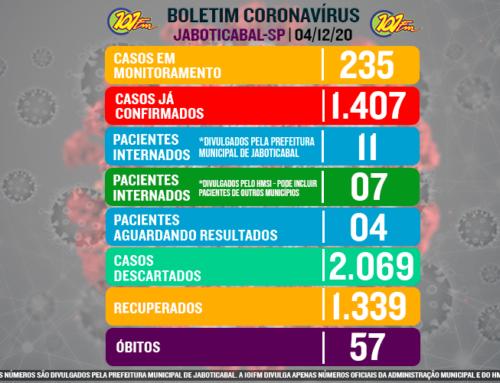50 casos em 4 dias: dezembro segue em ritmo acelerado de casos do novo coronavírus em Jaboticabal