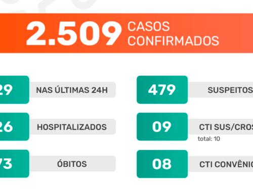 Com uma alta, ocupação de leitos de UTI em Jaboticabal sai dos 100%; mais 29 casos do novo coronavírus foram confirmados