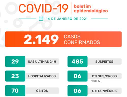 Jaboticabal confirma mais 29 casos do novo coronavírus e ultrapassa os 400 casos apenas no mês de janeiro