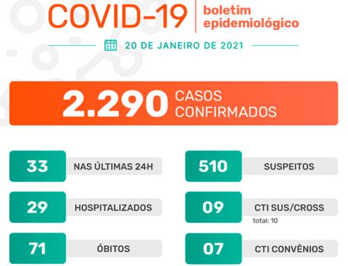 Jaboticabal confirma mais 33 casos do novo coronavírus nas últimas 24h e chega a 2.290 desde o início da pandemia