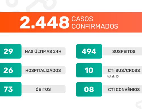 Jaboticabal confirma 34 casos do novo coronavírus nas últimas 24h e segue com100% de ocupação em UTI