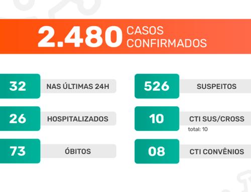 Jaboticabal confirma mais 32 casos do novo coronavírus e segue com 100% de ocupação em sua CTI