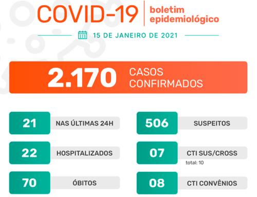 Jaboticabal registra 21 casos do novo coronavírus nas últimas 24h; taxa de ocupação da CTI está em 70%