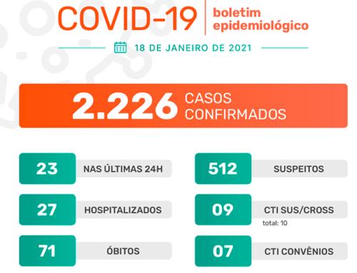 Jaboticabal confirma mais 23 casos nas últimas 24h; taxa de ocupação da CTI preocupa