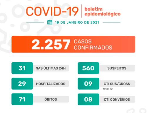 Jaboticabal tem taxa de ocupação em 90% das suas CTI's nesta terça-feira, 19; 31 casos do novo coronavírus foram confirmados nas últimas 24h