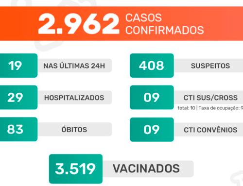 Jaboticabal registra mais dois óbitos em decorrência do novo coronavírus; taxa de ocupação da CTI está em 90%