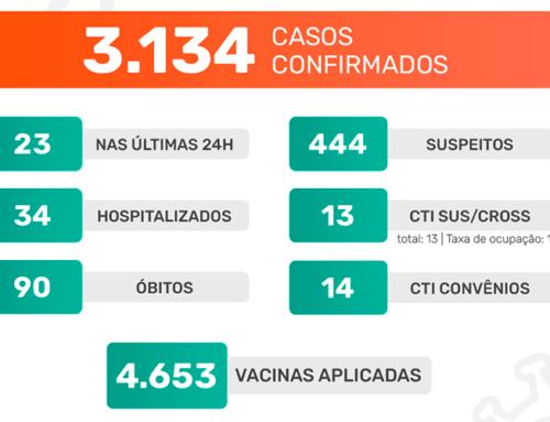 Mais 23 casos positivos do novo coronavírus são registrados nas últimas 24h; Jaboticabal chega a 4.653 vacinas aplicadas