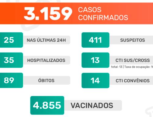 Jaboticabal segue com 100% de ocupação em suas CTIs; nesta quinta, 4, foram confirmados mais 25 casos do novo coronavírus