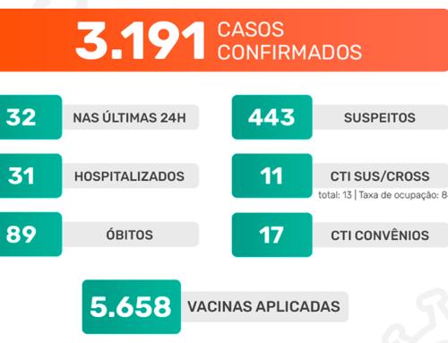 Jaboticabal confirma mais 32 casos positivos do novo coronavírus; vacinação chega a quase 6 mil doses aplicadas