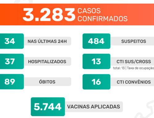 Jaboticabal segue com 100% de ocupação em suas CTIs; nas últimas 24h, mais 34 casos positivos foram confirmados